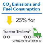 CO2 Emissions and Fuel Consumption Infographic