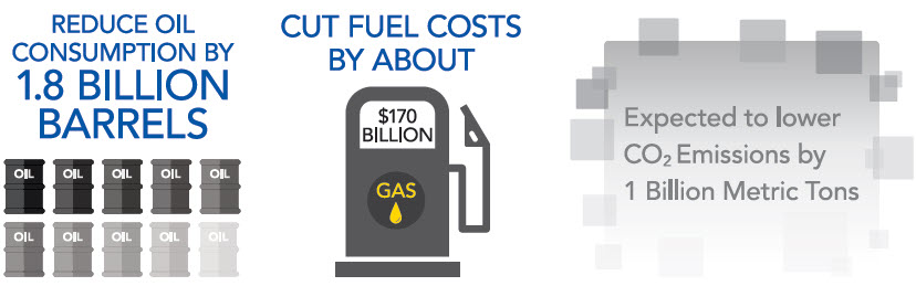 Greenhouse gas and fuel economy regulations info-graphic