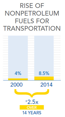Rise of Nonpetroleum Fuels for Transportation Graph