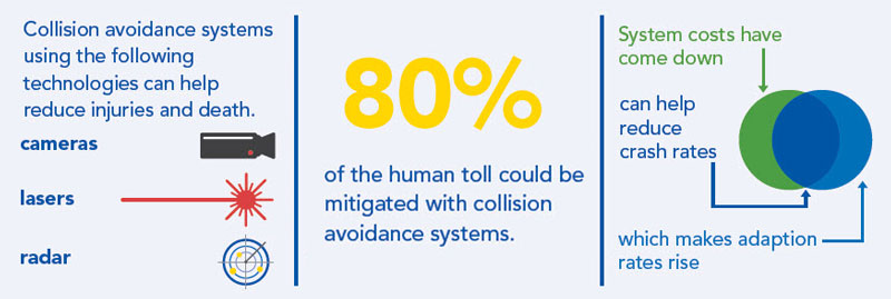 Collision Avoidance Info-graphic