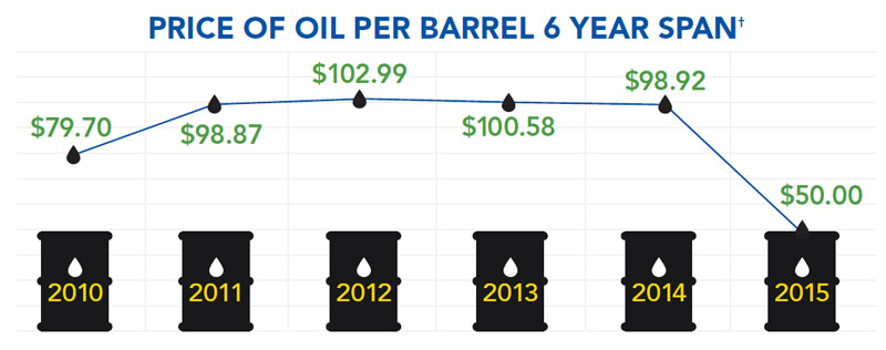 Oil Price per Barrel info-graphic