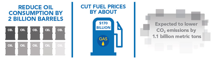 Reduce oil consumption by 2 billion barrels infographic